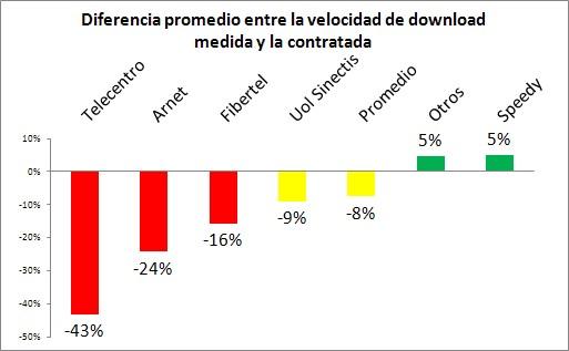 Relevamos los proveedores de Internet de Argentina - RedUSERS