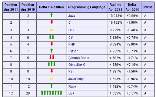 Lenguajes de programación más utilizados