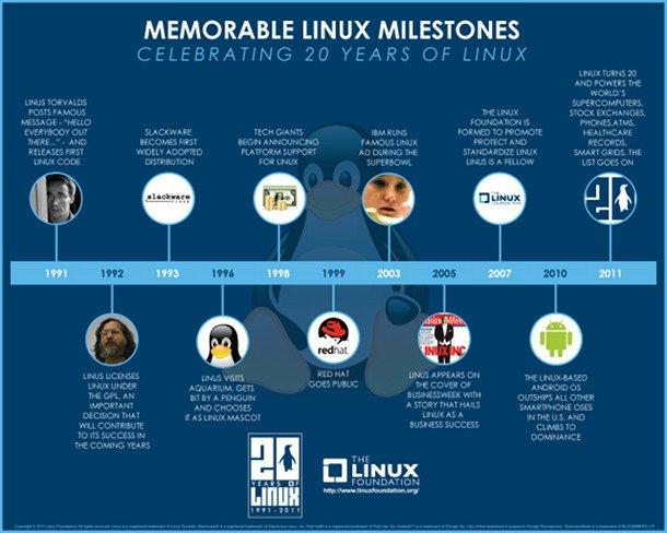 Las piedras miliares de la historia de Linux.