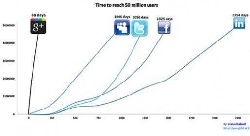 Definitivamente Google Plus es una de las redes sociales que más rapido crecimiento a tenido.