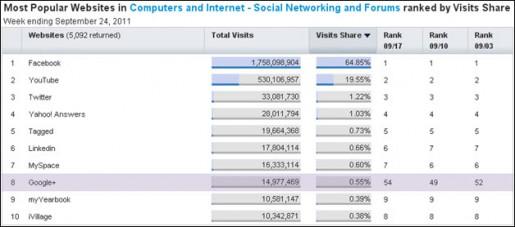 Google Plus ya está entre las 8 redes sociales más importantes de la Web.