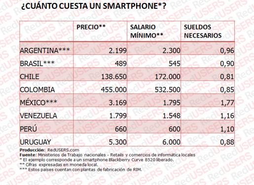 Tabla 2. Smartphones.