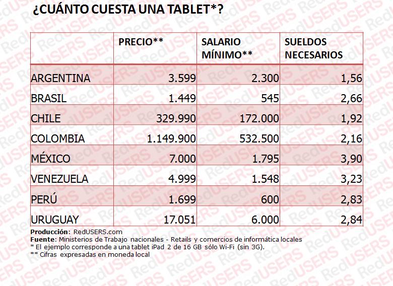 Tabla 3 Tablets