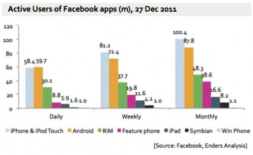 Los datos son contundentes: más de 300 millones de usuarios móviles
