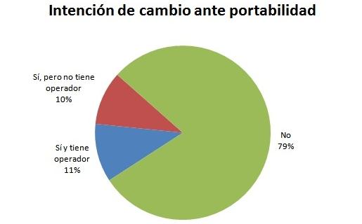 El 79 por ciento, no quiere portabilidad. Del resto, la mitad no sabe a qué compañía ir (Fuente: Carrier & Asociados)