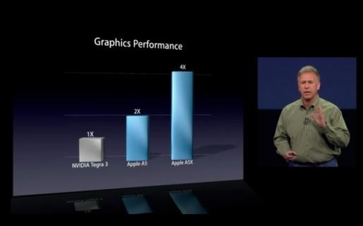 La imagen de la discordia. Apple no presentó dato alguno cuando estableció que su A5X era cuatro veces mejor que el Nvidia Tegra 3