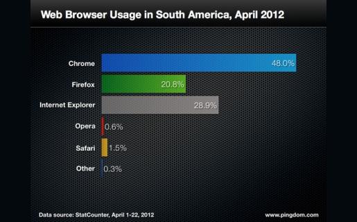 Chrome, imbatible en Sudamérica.