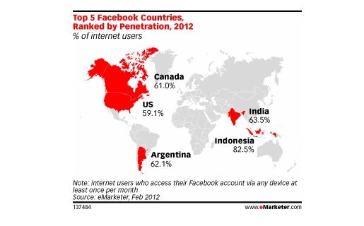 En cuanto a la penetración de Facebook, Argentina sólo es superada por Indonesia y la India. Crédito: eMarketer