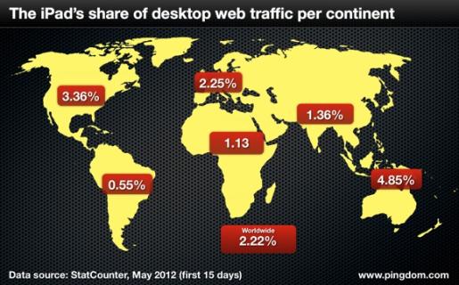 El 2,2% del tráfico mundial de Internet se realiza a través de un iPad.