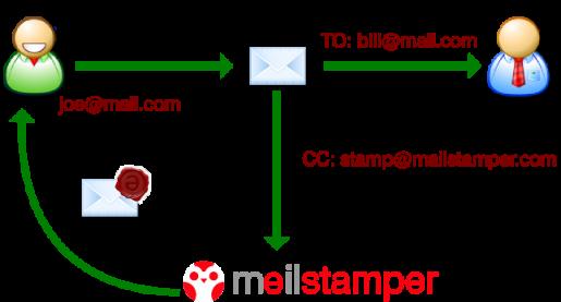 Proceso de certificación de un correo electrónico