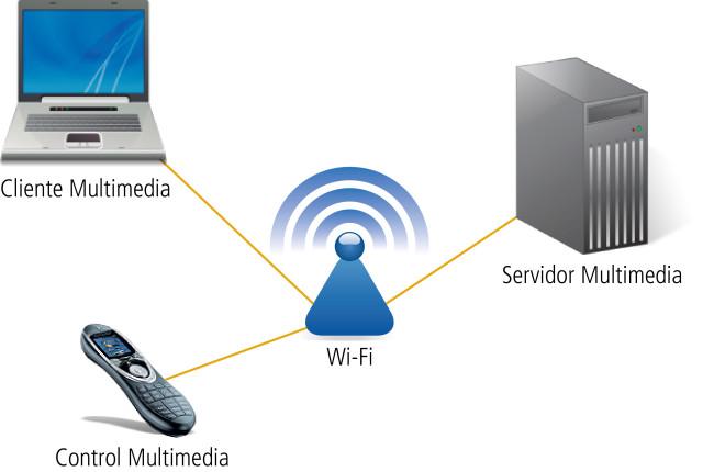 UPnP permite la interacción entre dispositivos presentes en una red hogareña sin la necesidad de una configuración previa.