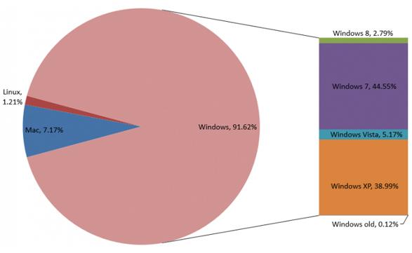 Microsoft es el gran dominador del mercado de los sistemas operativos, con un leve crecimiento de Windows 8.