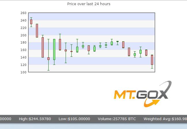 Según Mt.Gox cuando los precios de nuestras monedas virtuales fluctuen como locos lo mejor que podemos hacer es no tener pánico.