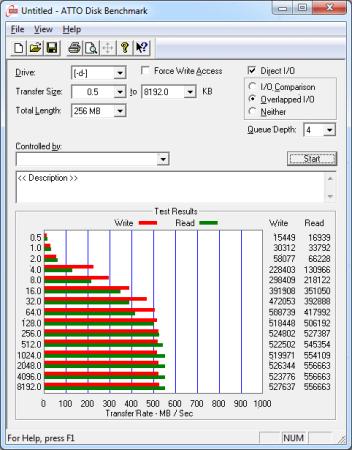 ATTO Disk Benchmark nos permite ver que el disco es realmente veloz y supera los 550 MB/s en la lectura de datos. Sólo sufre un poco con archivos de tamaño menor a 16 KB, lo que también ocurre con las unidades tradicionales.