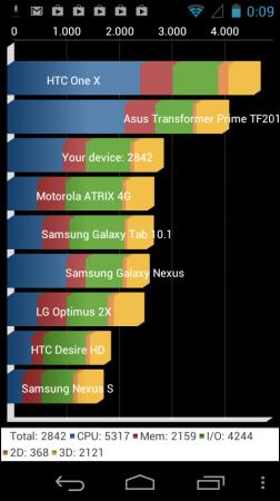 Bench CPU 2b