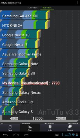 Antutu: el benchmark más utilizado en Android muestra cómo se ubica la tablet de Coby en relación a otros equipos.