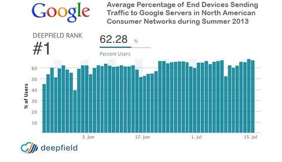 googlw metricas