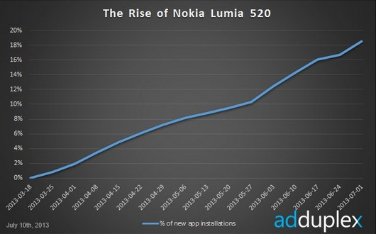 lumia 520 grafico