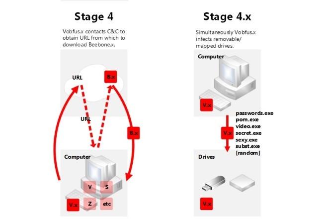 Las etapas avanzadas de la infección muestran el complejo trabajo de ambos malwares.