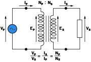 Este es el esquema de un transformador ideal. Para un transformador real, el esquema es más complejo, ya que se deben representar las pérdidas.