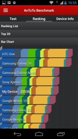Los benchmarks le dan al Moto X una posición mejor a la esperada para un Dual Core.