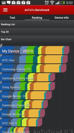 Los resultados de AnTuTu lo sitúan por encima del Galaxy S4.