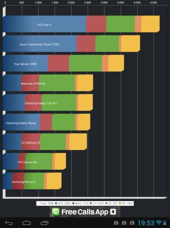 En quadrant podemos apreciar el rendimiento en comparación con otros terminales.