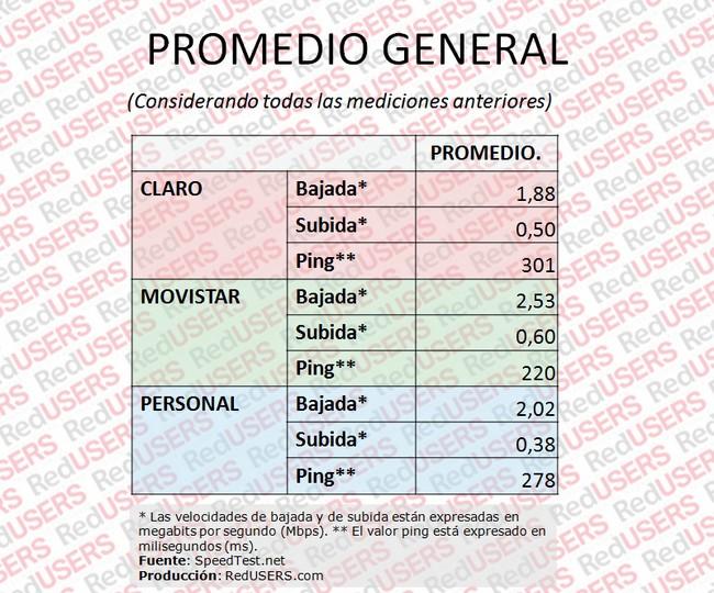 Tabla 6. Promedio General.