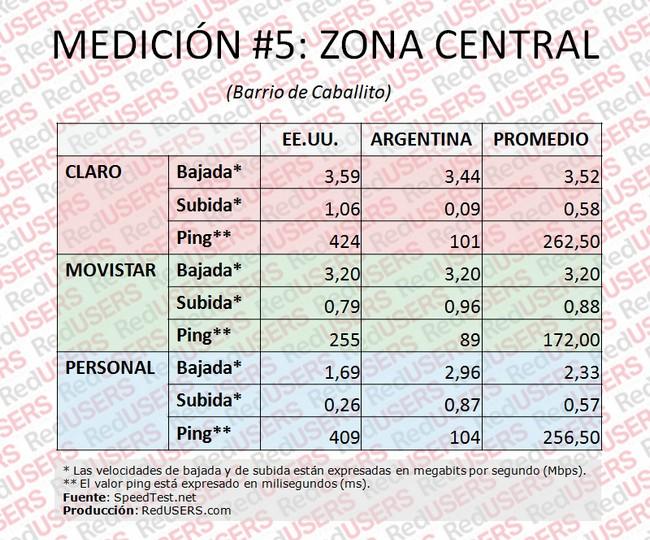 Tabla 5. Mediciones en Zona Central.
