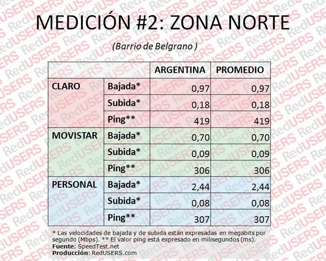 Tabla 2. Mediciones en Zona Norte