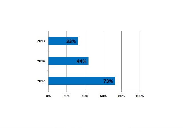 Las últimas estadísticas de Strategy Analytics indican que la producción de Smart TVs en 2013 representó el 33% del total de televisores, y se espera que siga en crecimiento hasta alcanzar un 73% en 2017.