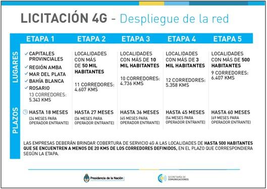 licitacion-4g-despliegue