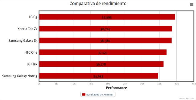 La comparativa de los resultados obtenidos por nosotros mismo, también en AnTuTu.