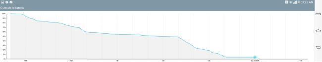 Como se observa en el gráfico, en los períodos de stand-By, el consumo se hace casi nulo.