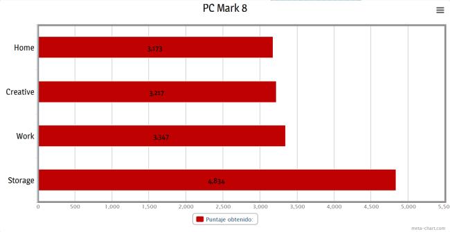 Resultados obtenidos en PC Mark 8.