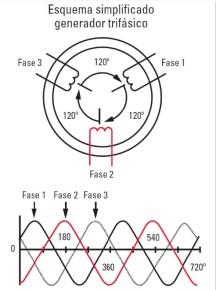 Esquema simplificado de generador trifásico. Las ondas sinusoidales básicas espaciales se desplazan 120°eléctricosen el espacio.