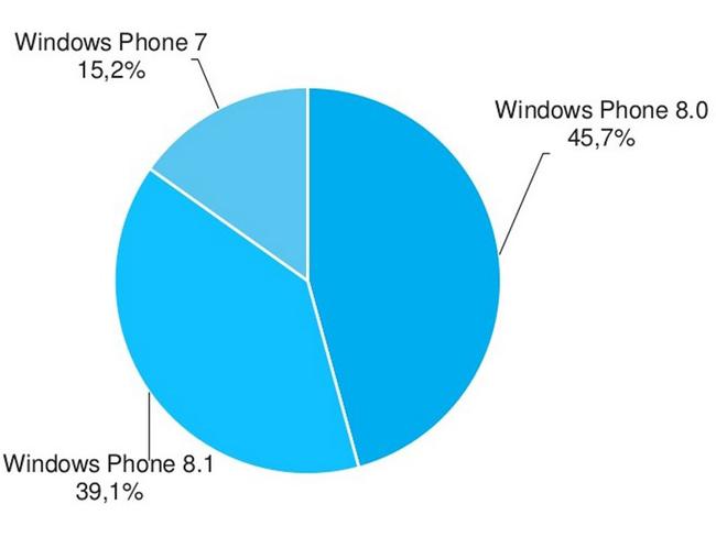 windows-phone-8.1-adduplex