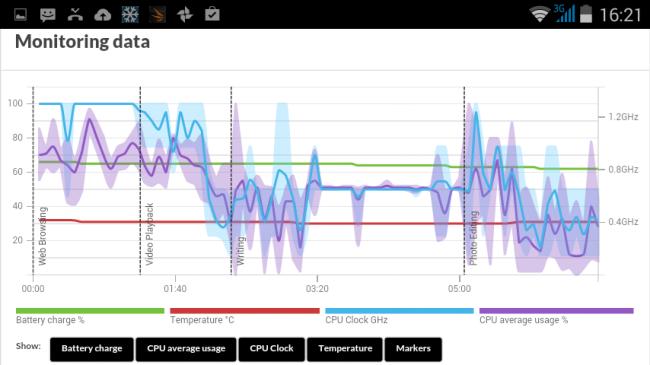 Una de las mejores características de PCMark son los detallados gráficos del test.