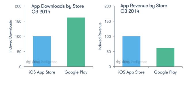 app-downloads-q3-2014