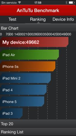 Comparativa con otros equipos con iOS.