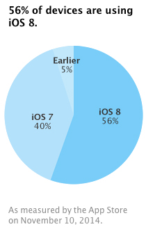 ios-8-adoption-numbers-november-10