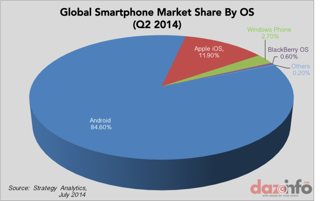 Global-smartphone-market-share-by-OS-Q2-2014[1]