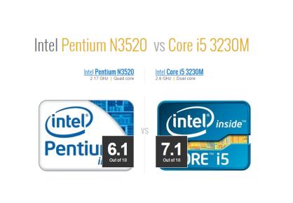 Benchmark resultante entre Pentium N3520 versus Core i5 3230M.