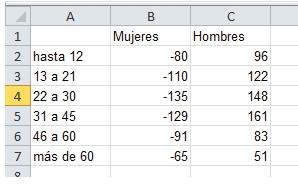 Esta es la tabla que se representará mediante la pirámide poblacional. Nótese que los valores de la primera columna tienen signo negativo.
