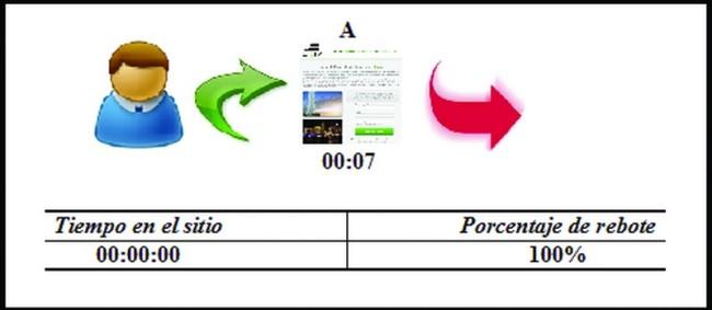 ejemplo de tiempo en el sitio analytics