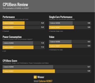 PCBOX Kant: CPUBoss Review de Intel Celeron N 2808 versus N 2807.
