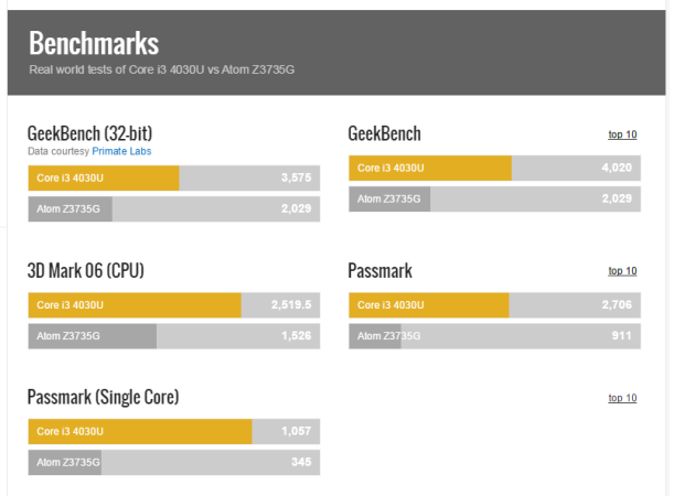PCBOX Cray: Benchmarks.