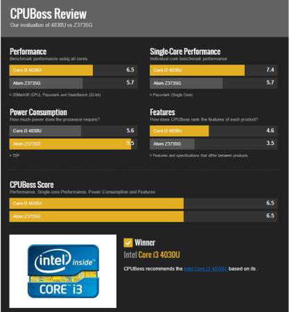 PCBOX Cray: Comparativa contra el Atom z3735G en CPUBOSS.