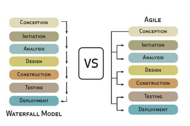 agile-vs-waterfall-samsung