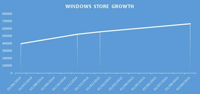 crecimiento-windows-store